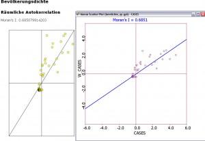 Vergleich Moran's I für die Bevölkerungsdichte zwischen GeoDa und Webgis